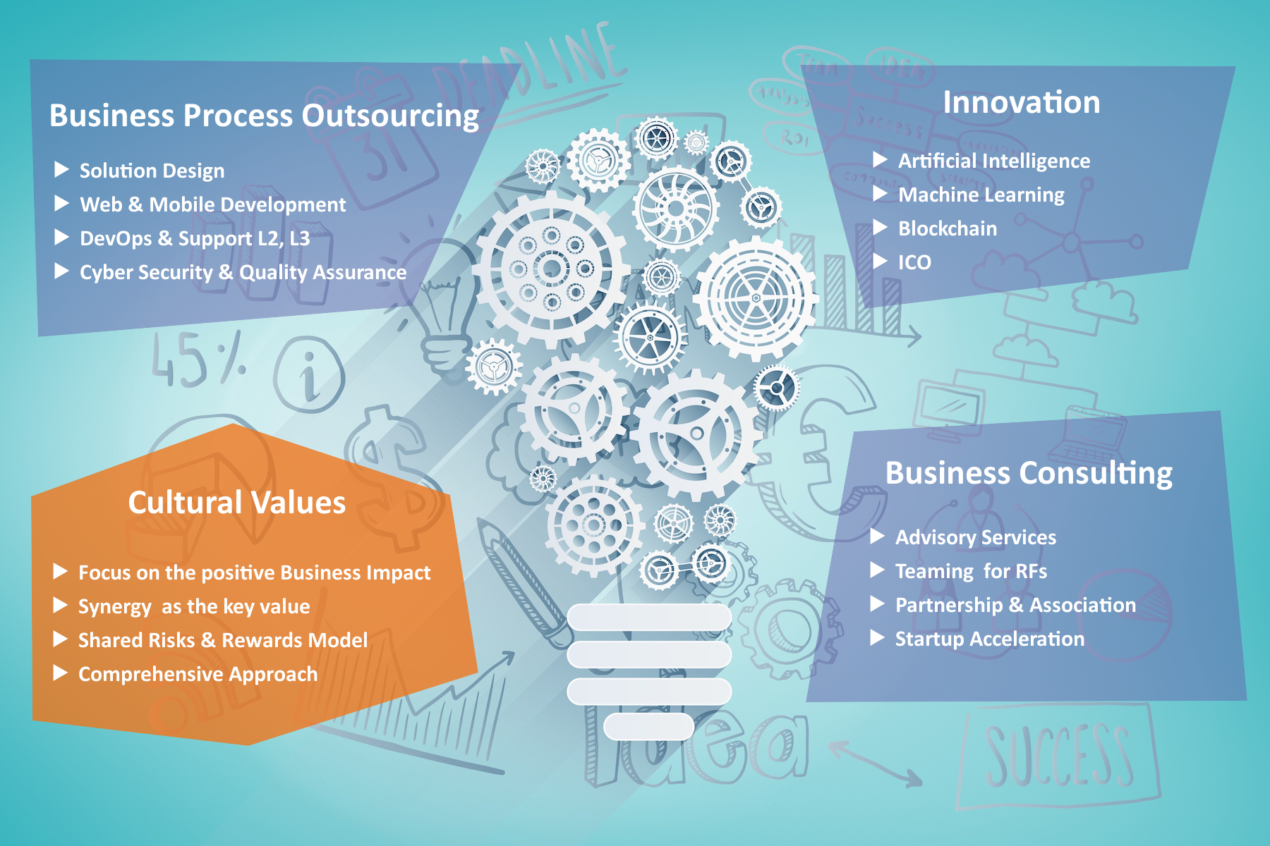 Business Process Outsourcing Innovation Business Consulting Cultural Value